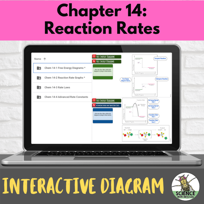 Chemistry Interactive Diagrams: Unit 14 Reaction Rates