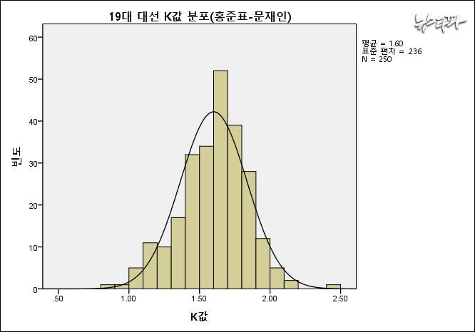 ▲ 19대 대선에서 문재인-홍준표 후보 간의 K값 분포는 1.6을 중심으로 밀집돼 있다. 18대 대선 때의 K값 그래프와 분포 형태에 있어 큰 차이가 없다.