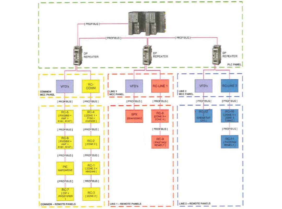 Progetto automazione digitalizzazione linea produzione margarina industry food architettura