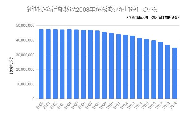 新聞の発行部数は2008年から減少が加速している