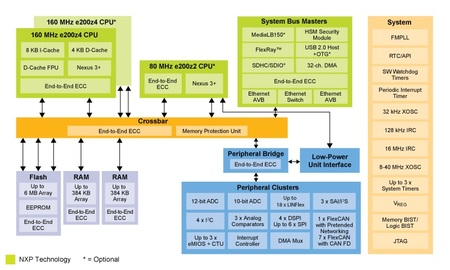 NXP's MPC574xG processors are embedded into Harman's OTA gateway solution. Credit - http://www.embedded-computing.com