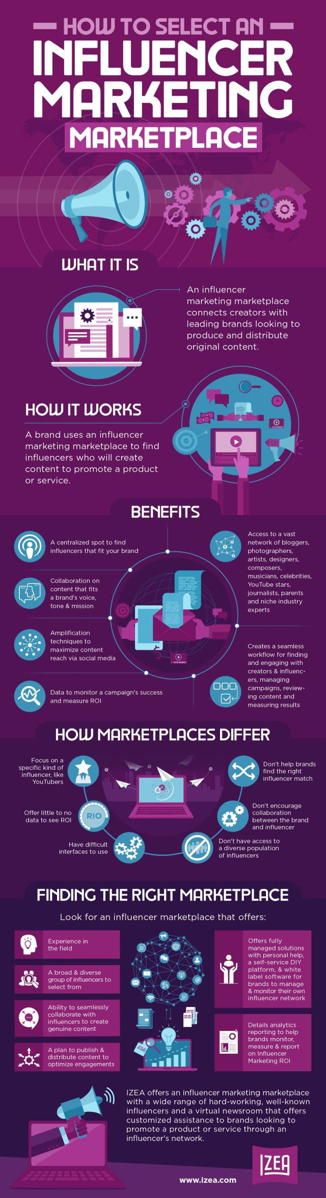 How to Select an Influencer Marketing Marketplace [Infographic]