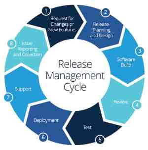 The Essential Guide to Release Management | Smartsheet