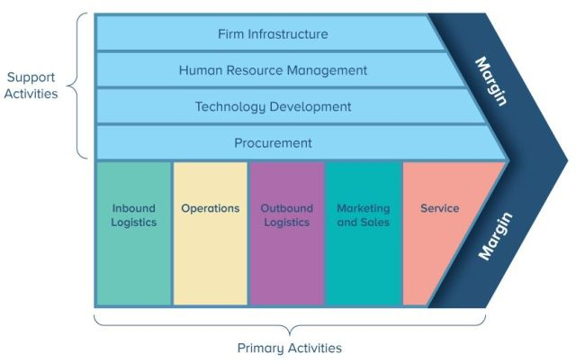 Revealed: How Service Value Chain Interacts with ITIL 4
