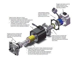 Frame 60mm ACDC Servo Motors  SM060 Series  MOONS'