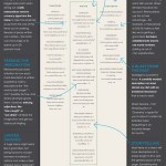 The Psychology Of Restaurant Menu Design Infographic On The Line Toast Pos