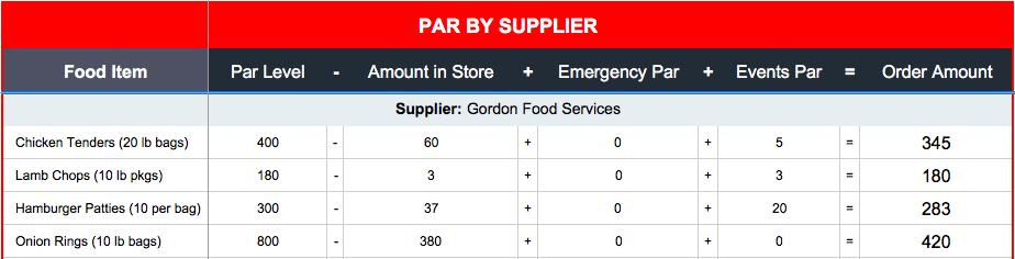 How To Set Up A Par Inventory Sheet Toast Pos