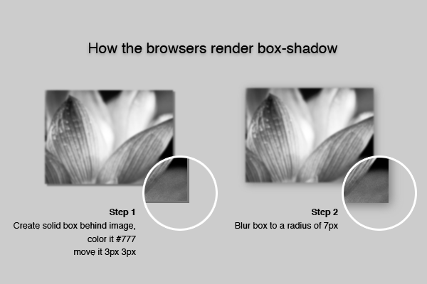 Illustration describing how the browsers render the box-shadow CSS property