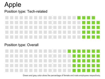 economist-tech-gender-diversity-waffle-chart-rstats-Apple