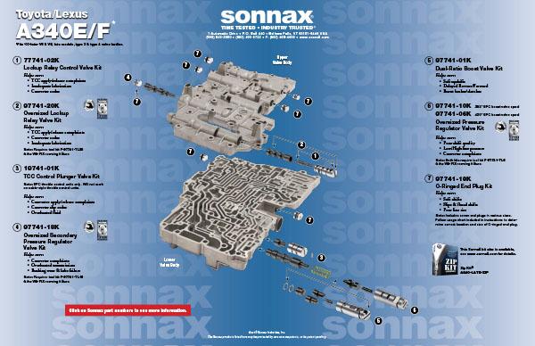Sonnax Zip Kit®  A340LATEZIP