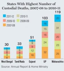 States With Higest Number of Custodial Deaths