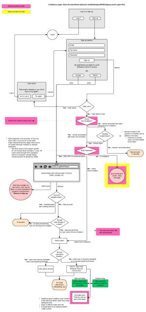 Why User Flow Diagrams Are Worth Your Time | Lucidchart Blog