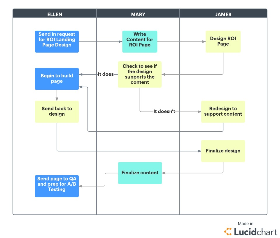 Project Engineering Management Installation Flowchart