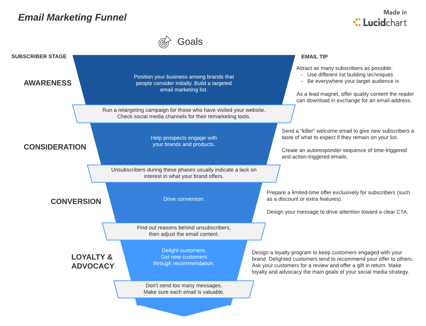 Master The 5 Step Email Marketing Funnel Lucidchart Blog