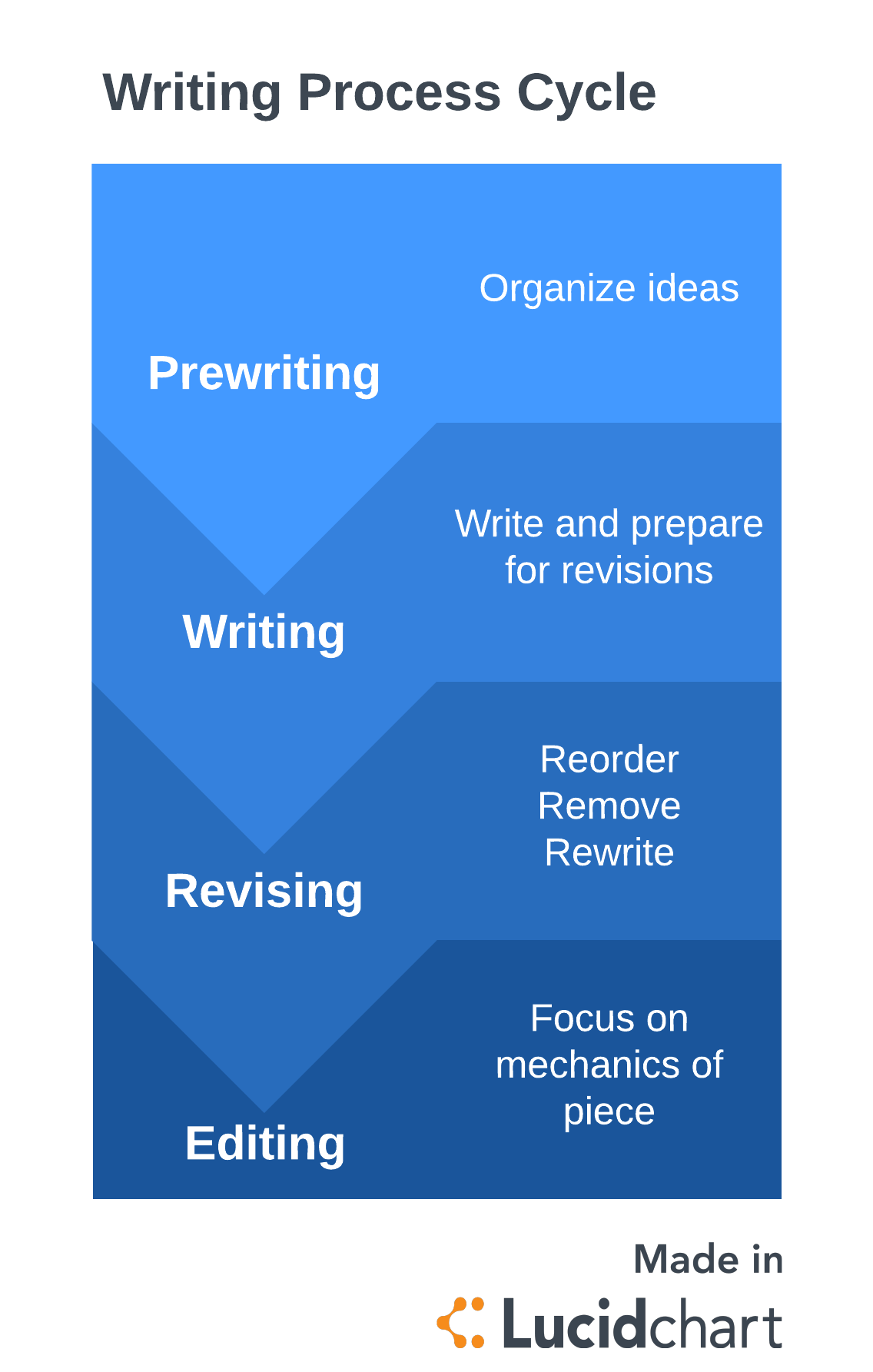 4 Steps To Wrangling The Writing Process