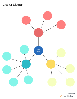 What Is a Cluster Diagram? | Lucidchart Blog