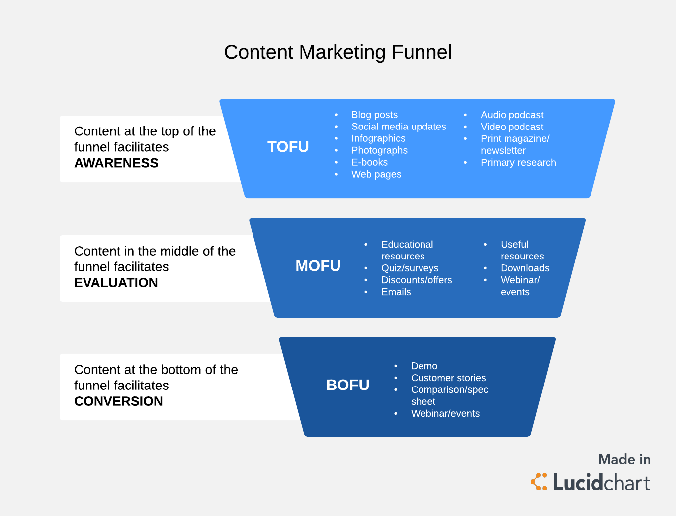 4 Phases Of A Winning Content Marketing Funnel Lucidchart Blog