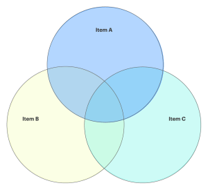 How to Make a Venn Diagram in Google Docs | Lucidchart Blog
