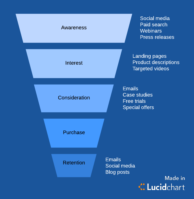 What Is A Marketing Funnel Lucidchart Blog