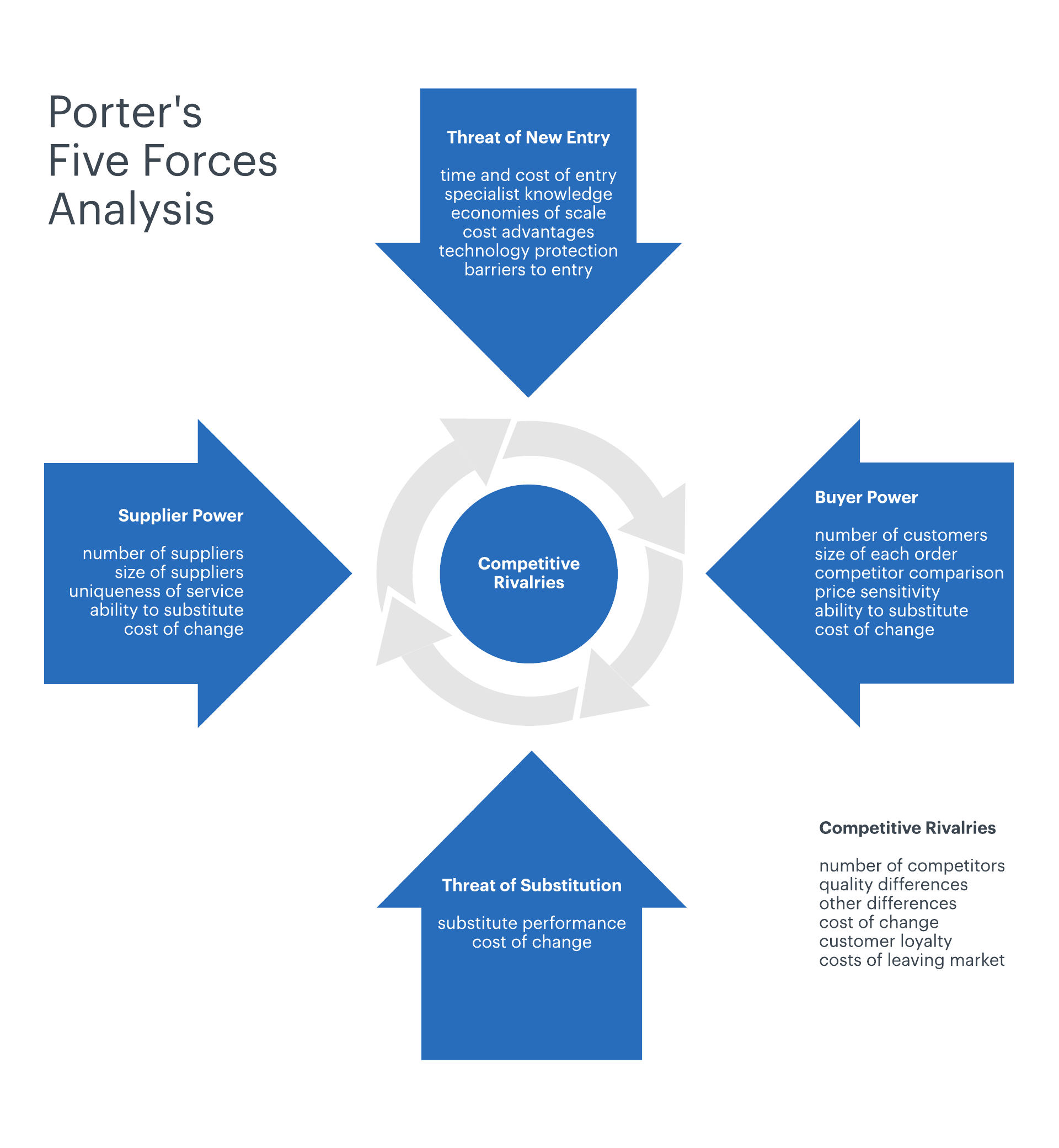 How To Define Strategy Using Porter S Five Forces
