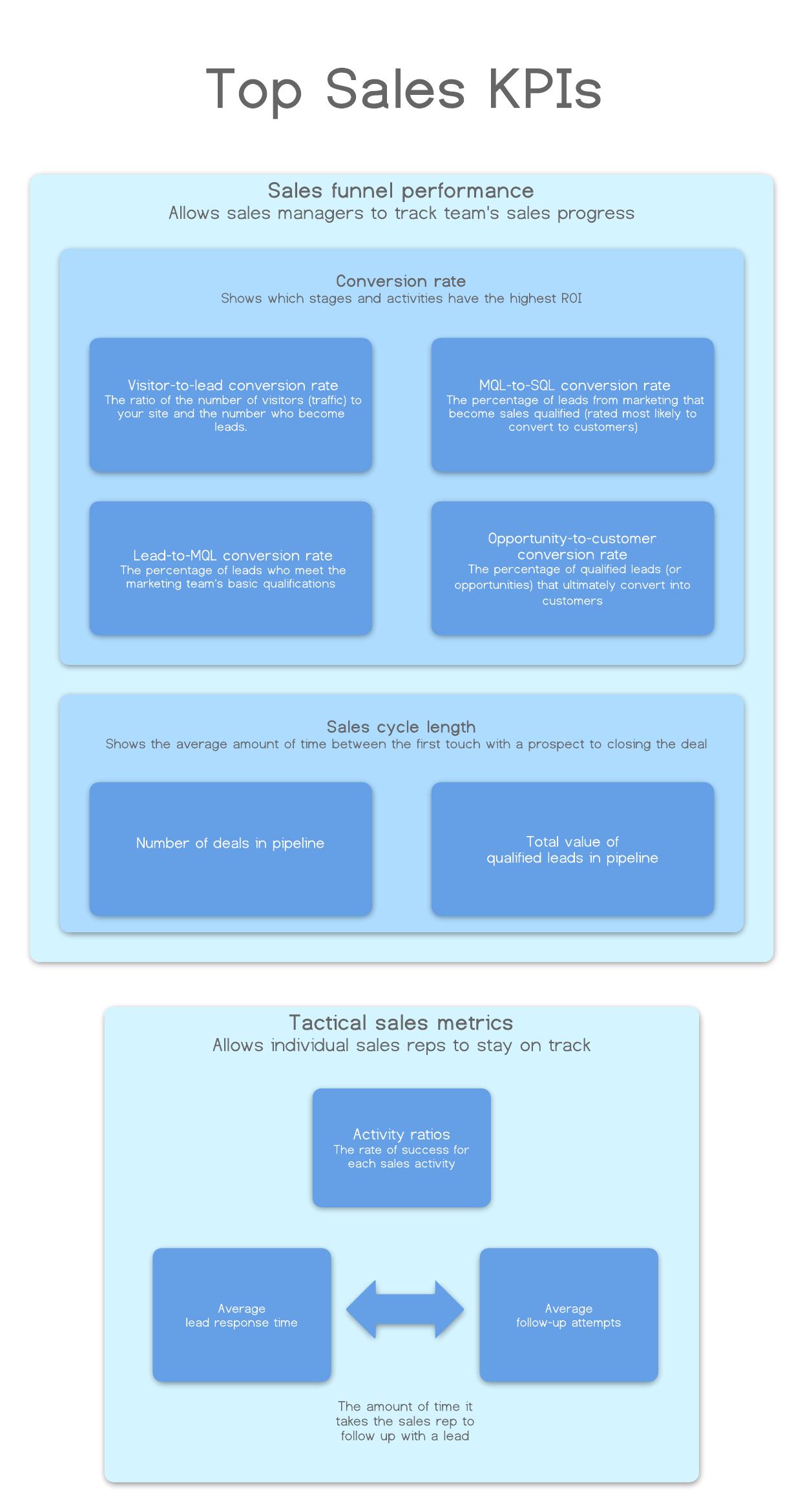 Kpi Driven Business Process Plan Worksheet