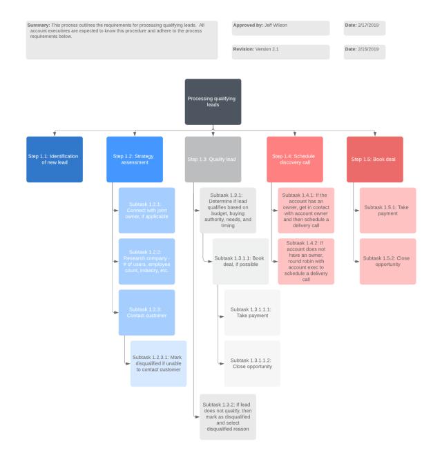 How to Write a Standard Operating Procedure  Lucidchart Blog