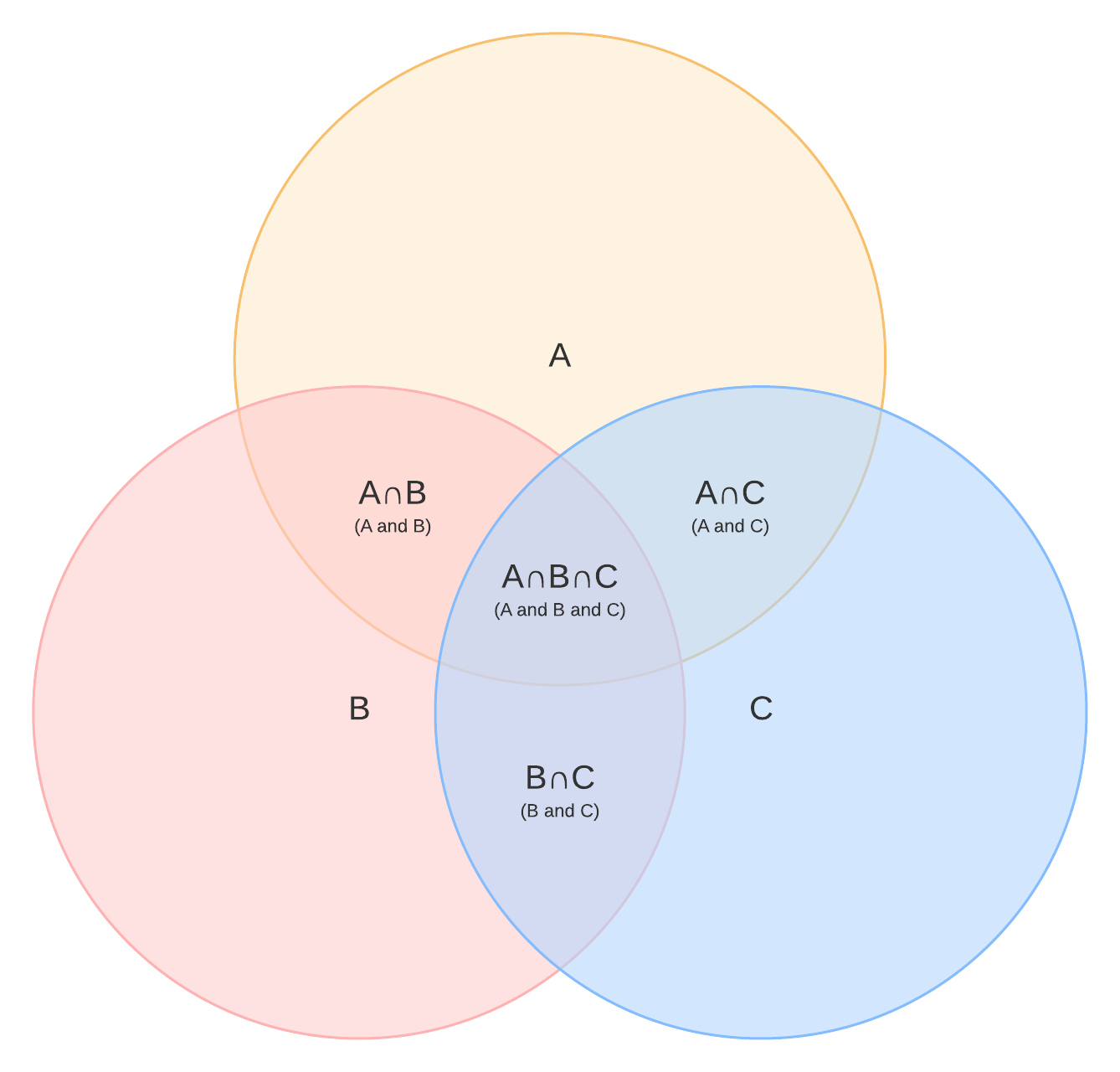 A And Not B Venn Diagram