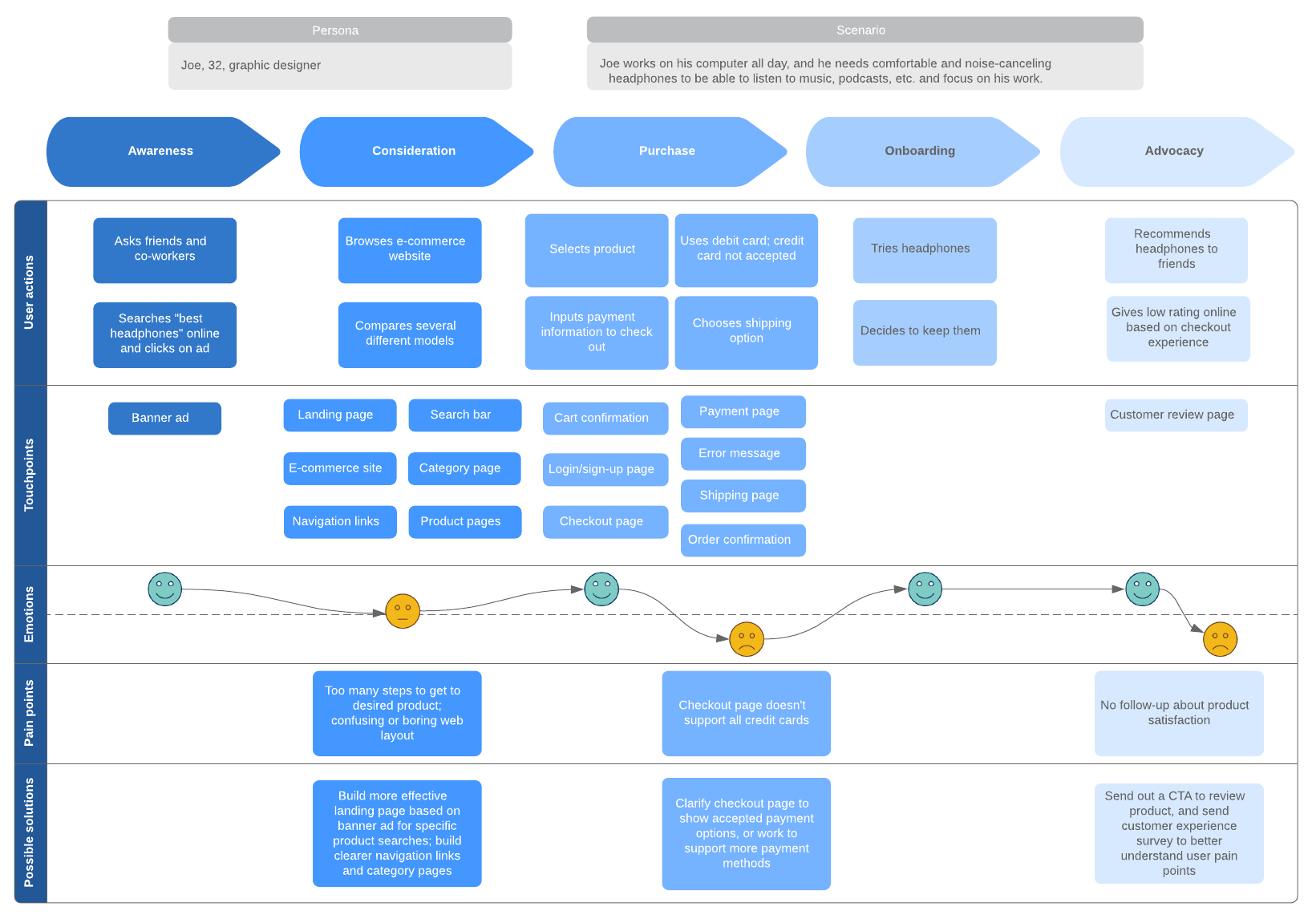 How To Create A Customer Journey Map Lucidchart
