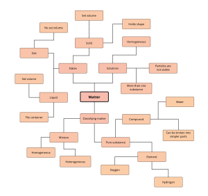 Diagram Templates and Examples | Page 2 | Lucidchart
