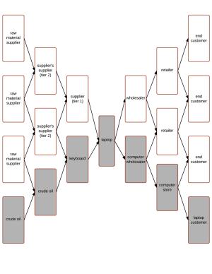 Supply Chain Management | Lucidchart