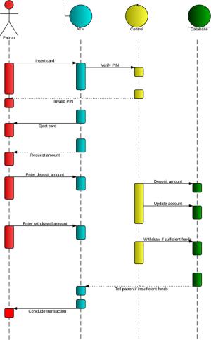 UML Sequence Diagram Tutorial | Lucidchart