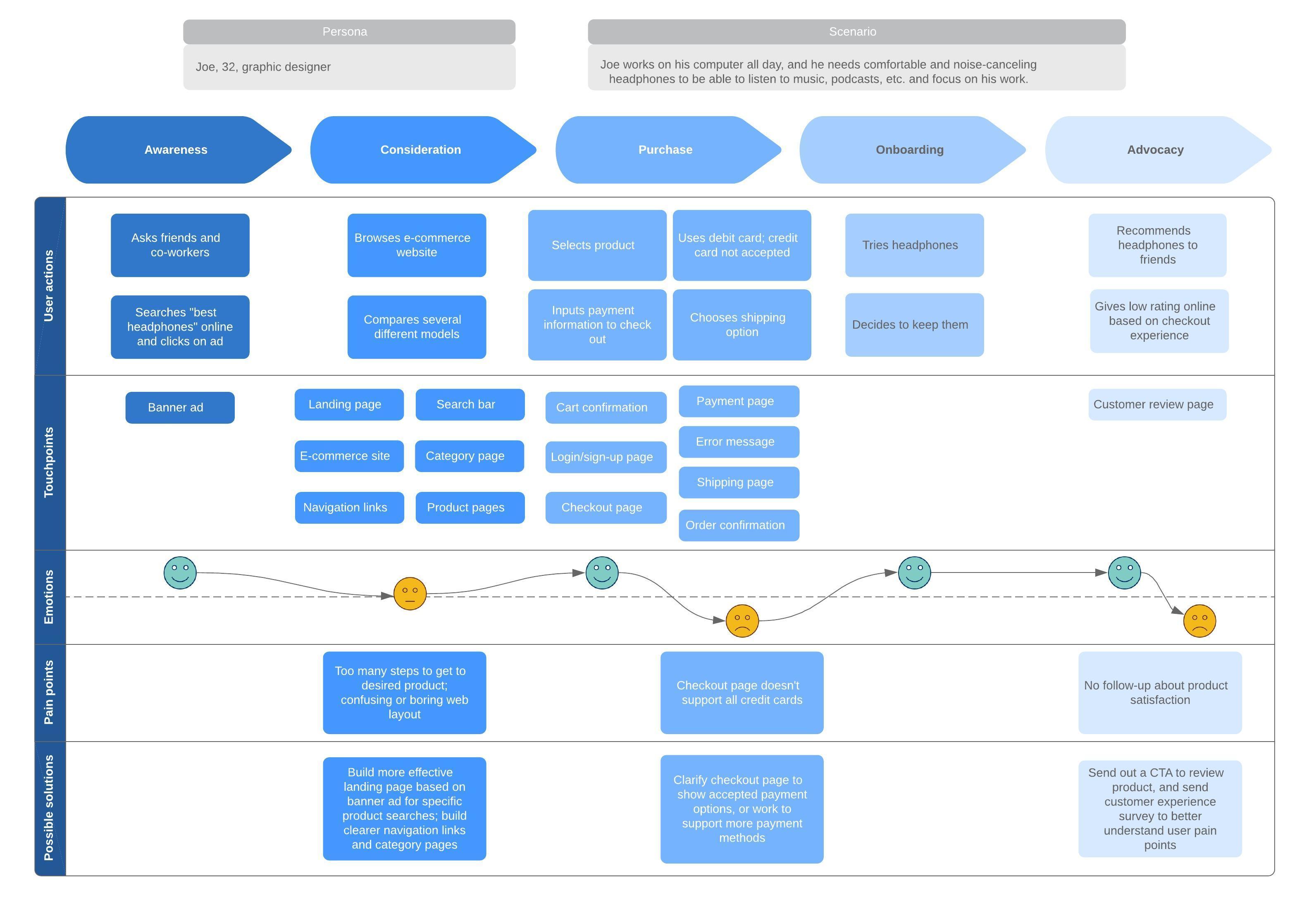 Customer Journey Mapping Software Lucidchart