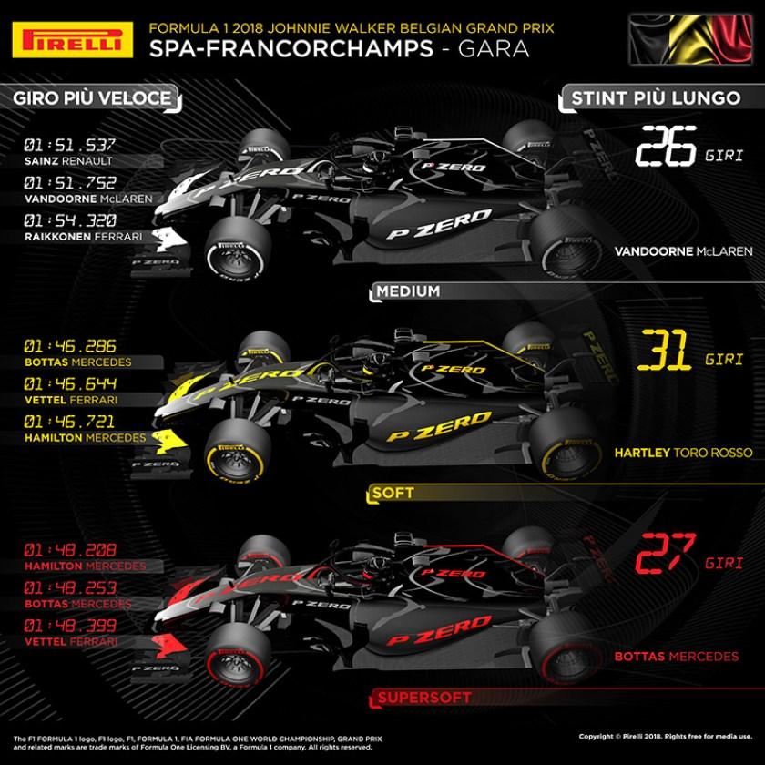 Dati Pirelli GP Ungheria 2018