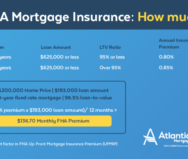 What You Need To Know About The Fha Loan Mortgage Insurance