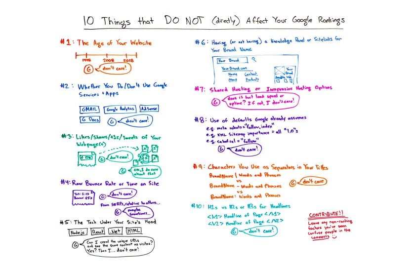 10 Things that do not affect your Google rankings