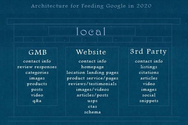 Immagine che illustra in dettaglio l'architettura del SEO locale, incluso ciò che dovresti mettere su GMB, sito Web e tramite terze parti (tutto dettagliato nel testo seguente)