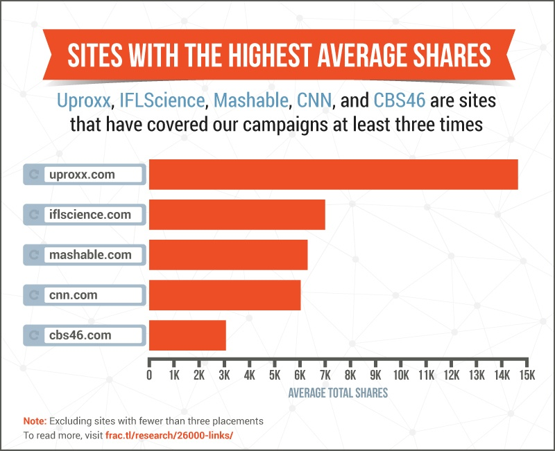 sites-with-social-shares.jpg