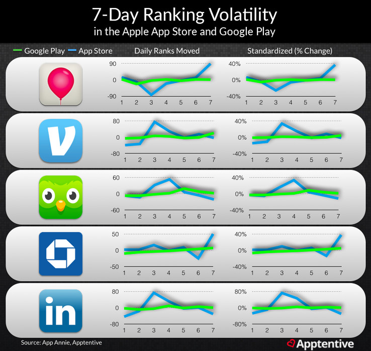 7-Day App Store Ranking Volatility in the App Store and Google Play