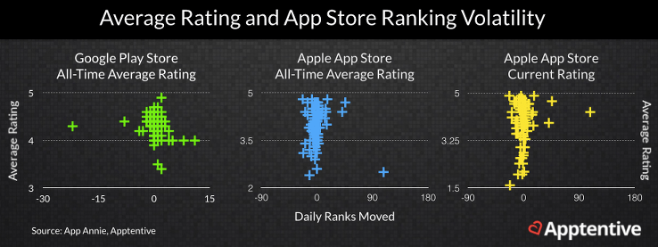 App Store Ranking Volatility and Average Rating
