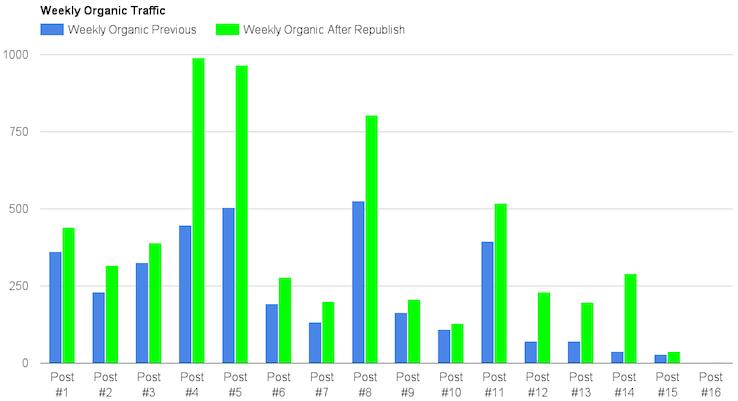 organic traffic after republishing blog posts