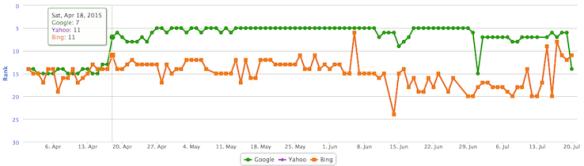 keyword ranking after republishing