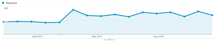 organic traffic lift after republishing blog post