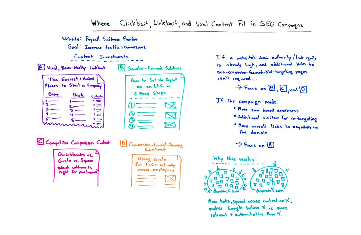 Where clickbait, linkbait, and viral content fit in SEO campaigns