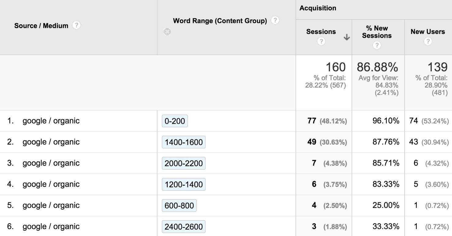 Organic Search by Word Range