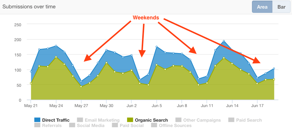 6 CRO Mistakes You Might Be Making (And How to Fix Them)