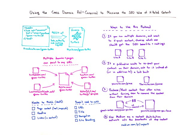 Using the Cross Domain Rel=Canonical to Maximize the SEO Value of X-Posted Content