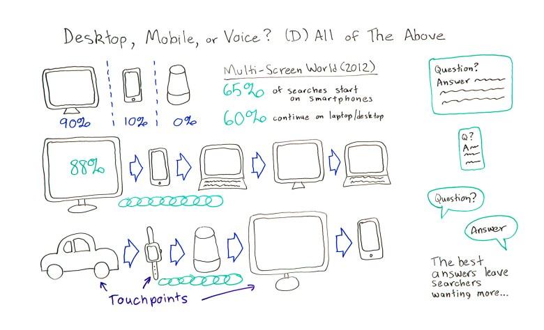 Desktop, dispositivo mobile o voce?  Tutti i precedenti.