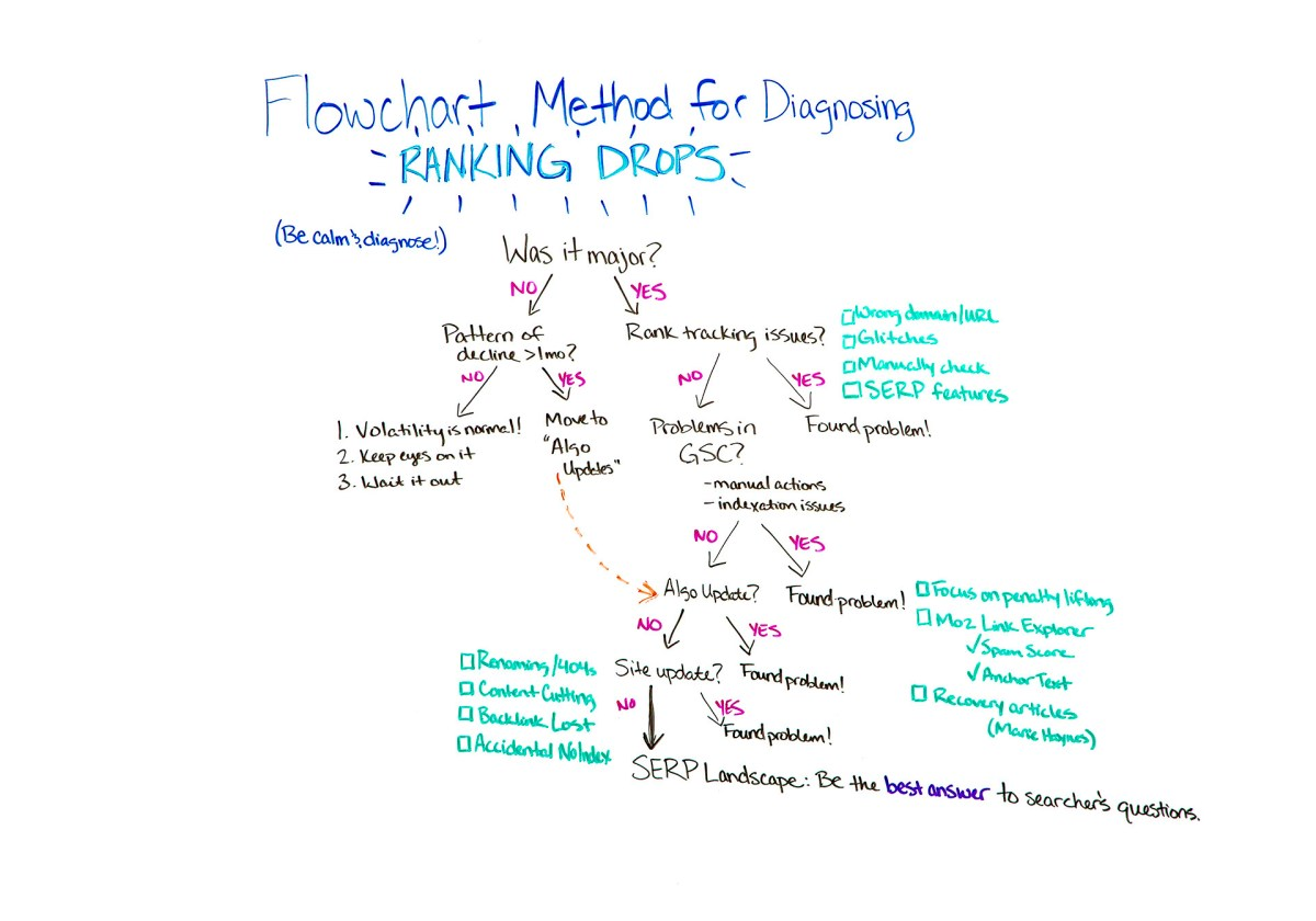 Flowchart method for diagnosing ranking drops