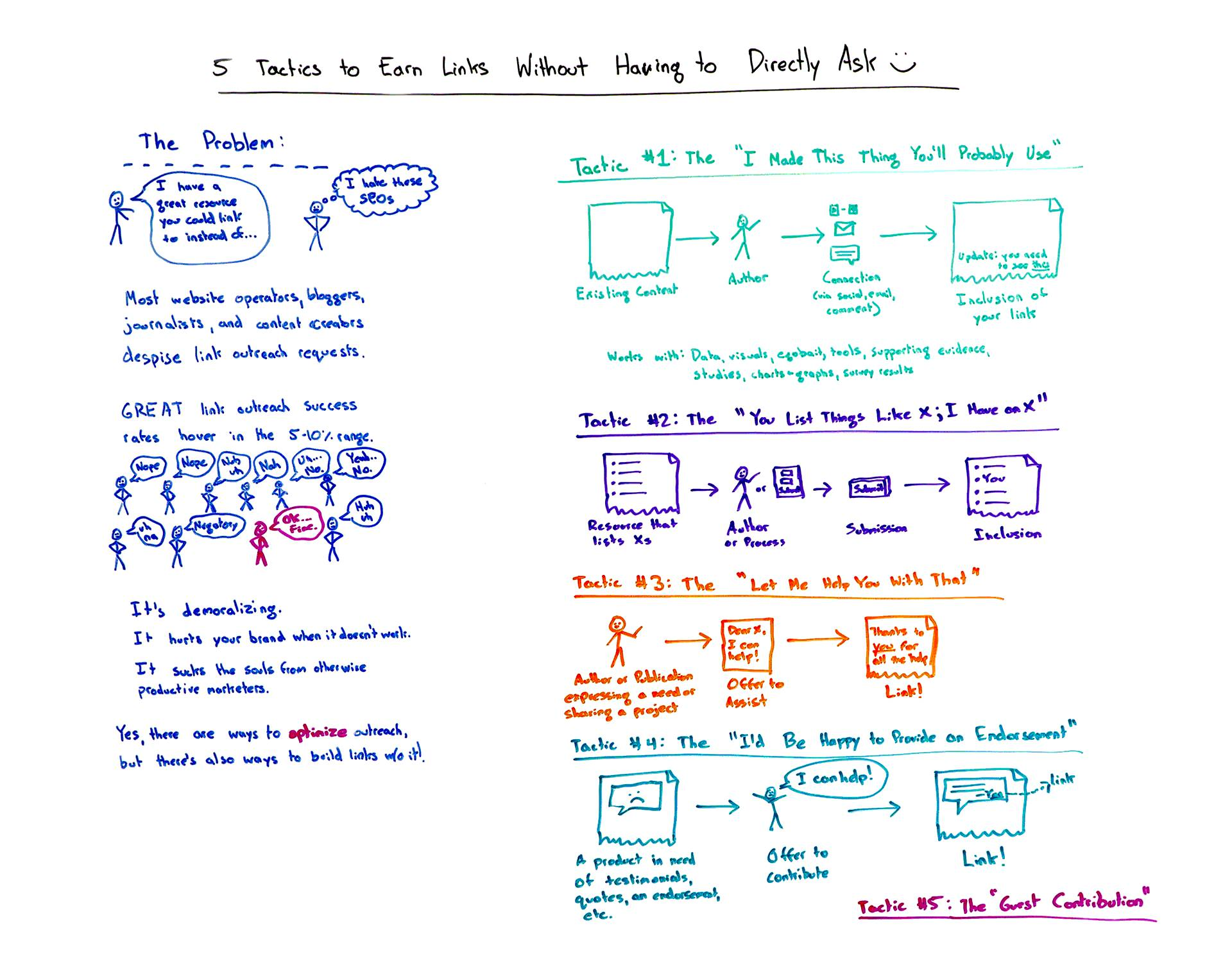 5 tactics to earn links without having to ask