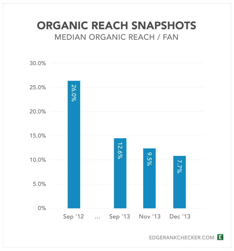 Organic-Reach-Snapshots